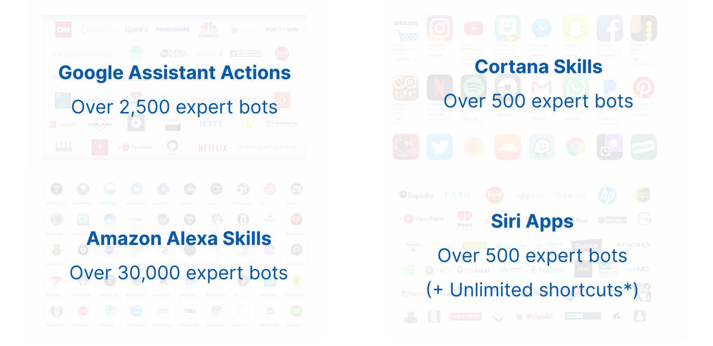 expert-bots